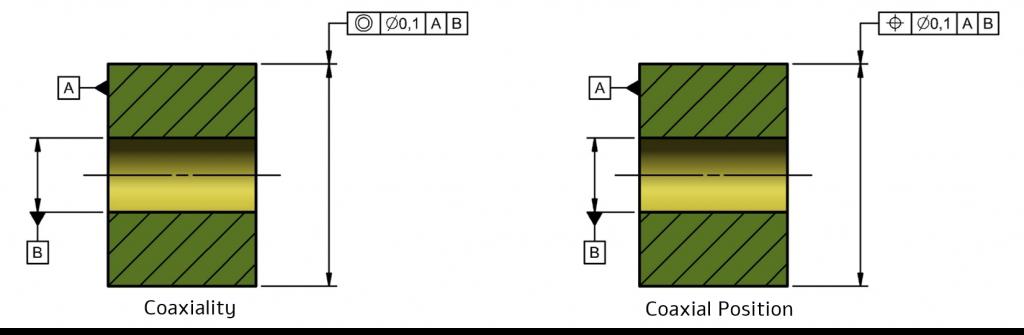 קואקסיאליות -Coaxiality
